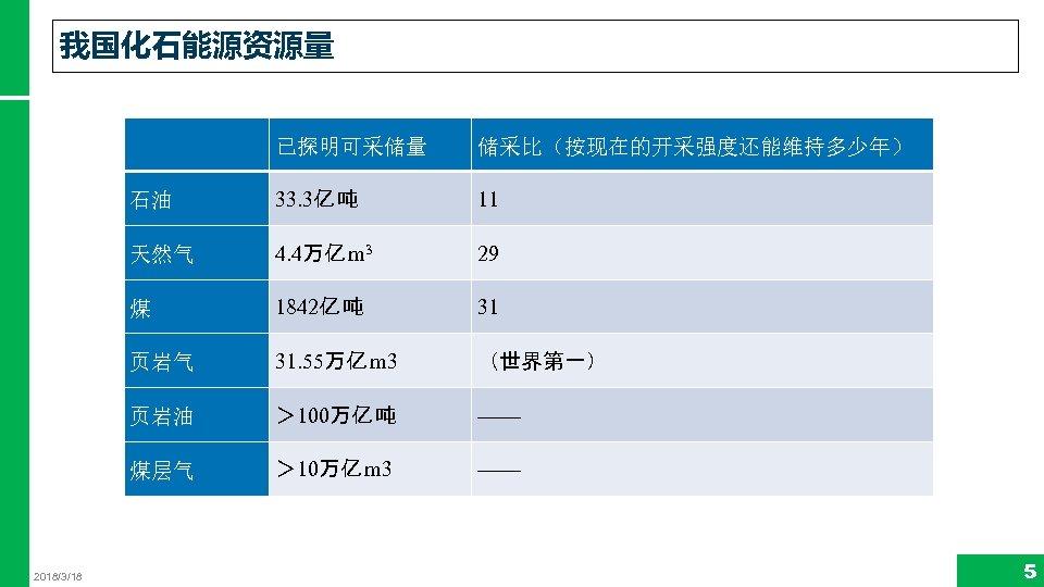 我国化石能源资源量 储采比(按现在的开采强度还能维持多少年) 石油 33. 3亿 吨 11 天然气 4. 4万亿 m 3 29 煤