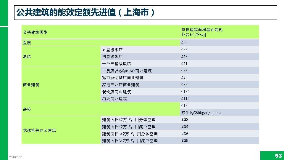 公共建筑的能效定额先进值(上海市) 公共建筑类型 单位建筑面积综合能耗 [kgce/(m 2 • a)] 医院 ≤ 60 五星级饭店 ≤ 48 ≤