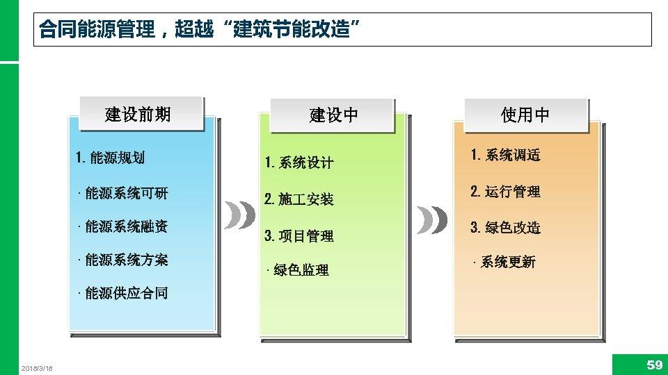 """合同能源管理,超越""""建筑节能改造"""" 建设前期 建设中 1. 能源规划 1. 系统设计 • 能源系统可研 2. 施 安装 • 能源系统融资"""