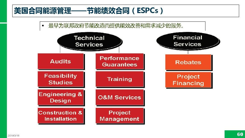 美国合同能源管理——节能绩效合同(ESPCs) • 最早为联邦政府节能改造而提供能效改善和需求减少的服务。 2018/3/18 60