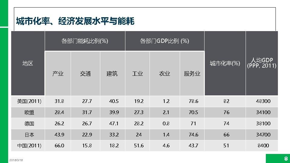 城市化率、经济发展水平与能耗 各部门能耗比例(%) 各部门GDP比例 (%) 地区 城市化率(%) 人均GDP (PPP, 2011) 产业 交通 建筑 业 农业