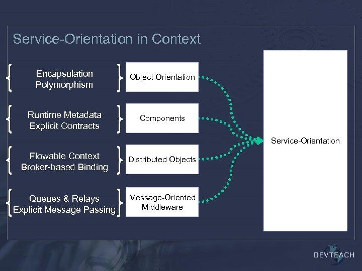 Service-Orientation in Context Encapsulation Polymorphism Object-Orientation Runtime Metadata Explicit Contracts Components Service-Orientation Flowable Context