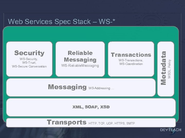 WS-Security, WS-Trust, WS-Secure Conversation Reliable Messaging Transactions WS-Reliable. Messaging WS-Transactions, WS-Coordination Messaging WS-Addressing …