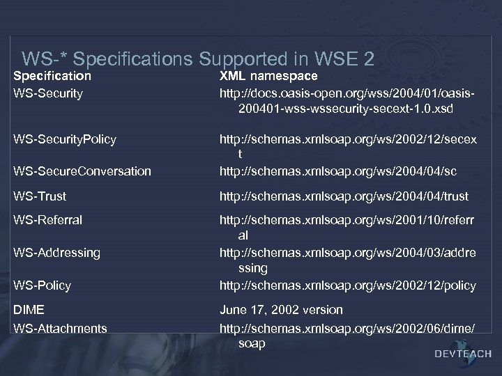 WS-* Specifications Supported in WSE 2 Specification WS-Security XML namespace http: //docs. oasis-open. org/wss/2004/01/oasis