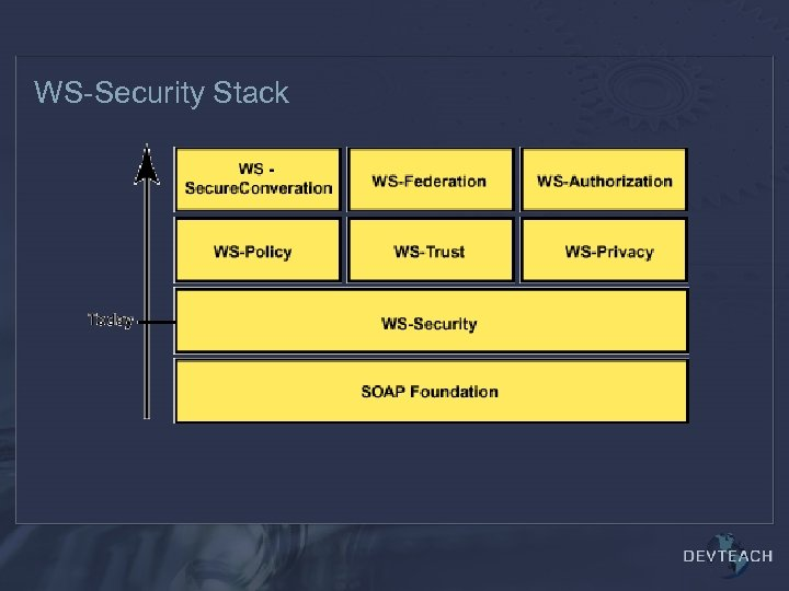 WS-Security Stack