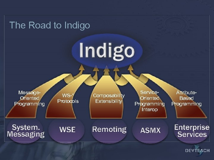 The Road to Indigo Message. Oriented Programming WS-* Protocols Composability Extensibility Service. Oriented Programming