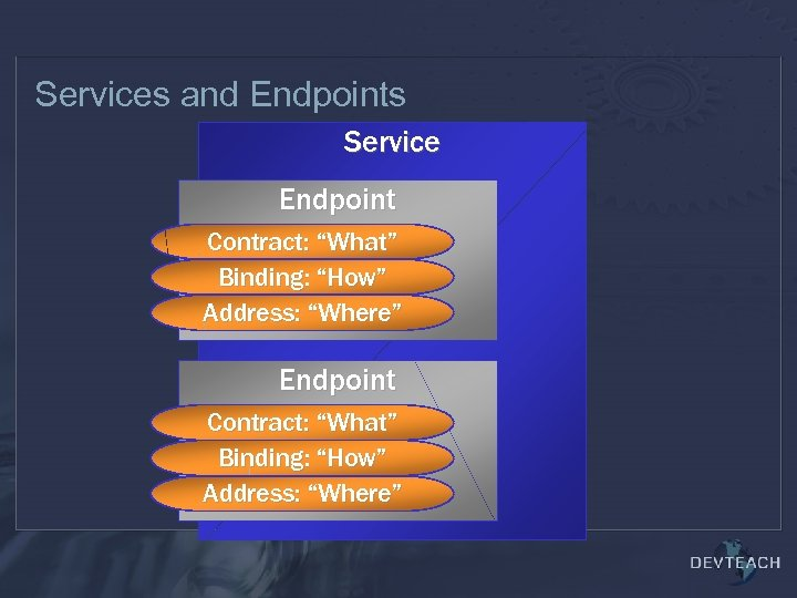 """Services and Endpoints Service Endpoint Contract: """"What"""" Binding: """"How"""" Address: """"Where"""""""