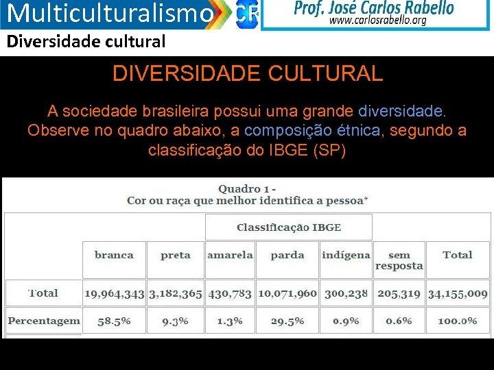Multiculturalismo Diversidade cultural DIVERSIDADE CULTURAL A sociedade brasileira possui uma grande diversidade. Observe no