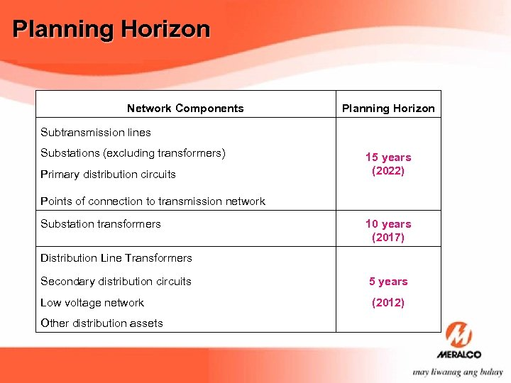 Planning Horizon Network Components Planning Horizon Subtransmission lines Substations (excluding transformers) 15 years (2022)