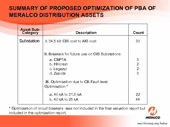 SUMMARY OF PROPOSED OPTIMIZATION OF PBA OF MERALCO DISTRIBUTION ASSETS Asset Sub. Category Description