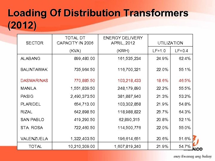 Loading Of Distribution Transformers (2012) SECTOR TOTAL DT CAPACITY IN 2006 ENERGY DELIVERY APRIL,
