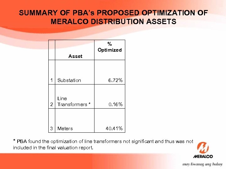 SUMMARY OF PBA's PROPOSED OPTIMIZATION OF MERALCO DISTRIBUTION ASSETS % Optimized Asset 1 Substation