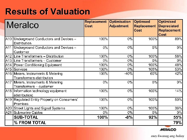 Results of Valuation