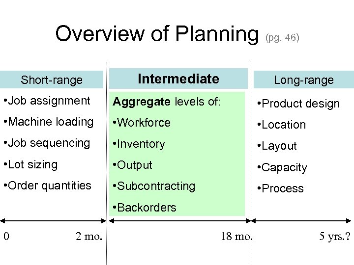 Overview of Planning (pg. 46) Short-range Intermediate Long-range • Job assignment Aggregate levels of: