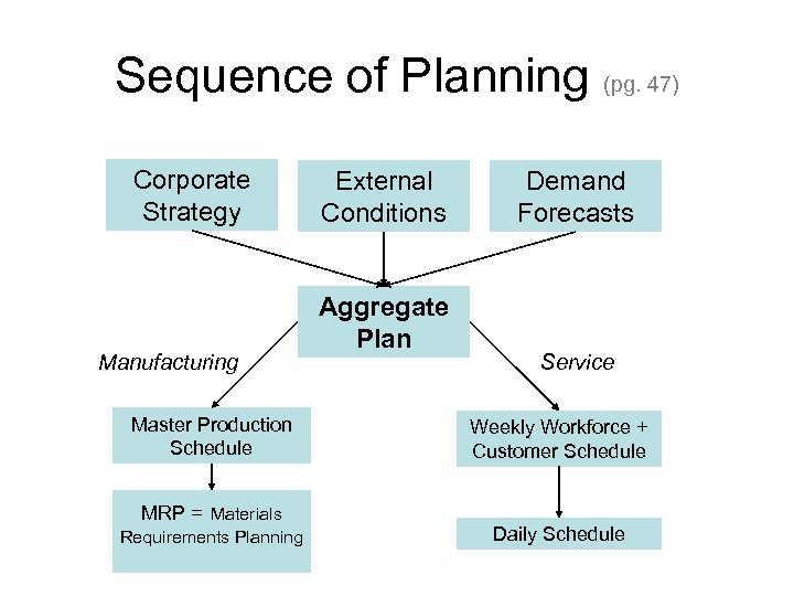 Sequence of Planning (pg. 47) Corporate Strategy Manufacturing Master Production Schedule MRP = Materials