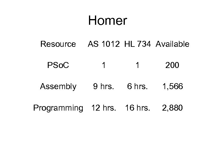 Homer Resource AS 1012 HL 734 Available PSo. C 1 1 200 Assembly 9