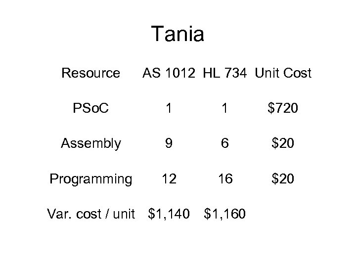 Tania Resource AS 1012 HL 734 Unit Cost PSo. C 1 1 $720 Assembly