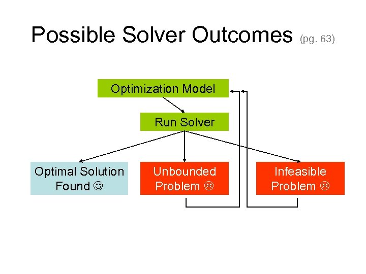 Possible Solver Outcomes (pg. 63) Optimization Model Run Solver Optimal Solution Found Unbounded Problem