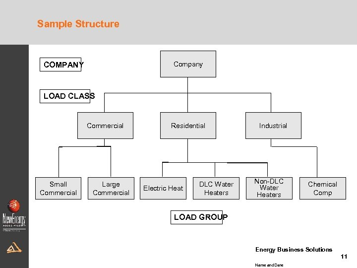 Sample Structure Company COMPANY LOAD CLASS Commercial Small Commercial Large Commercial Residential Electric Heat