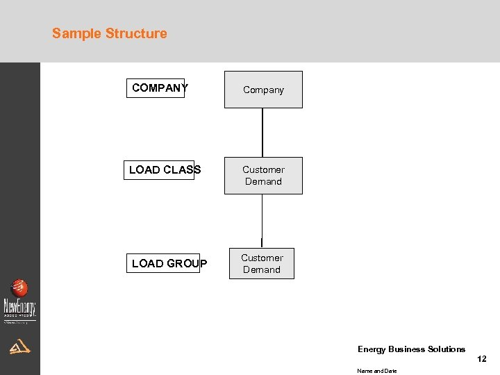 Sample Structure COMPANY LOAD CLASS LOAD GROUP Company Customer Demand Energy Business Solutions 12