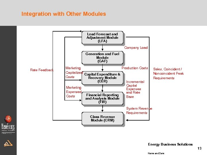 Integration with Other Modules Load Forecast and Adjustment Module (LFA) Company Load Generation and