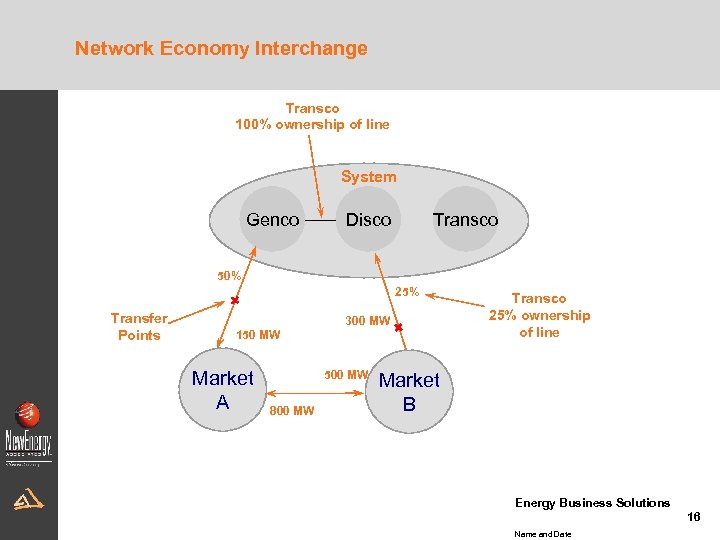 Network Economy Interchange Transco 100% ownership of line System Genco Disco Transco 50% 25%