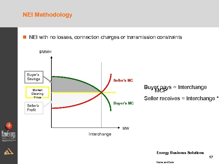 NEI Methodology n NEI with no losses, connection charges or transmission constraints $/MWH Buyer's