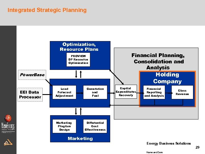 Integrated Strategic Planning Optimization, Resource Plans PROVIEW DP Resource Optimization Financial Planning, Consolidation and