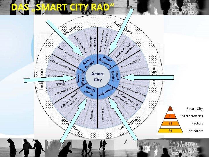"""DAS """"SMART CITY RAD"""""""