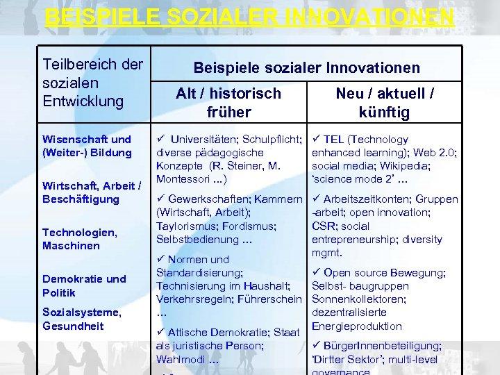 BEISPIELE SOZIALER INNOVATIONEN Teilbereich der sozialen Entwicklung Wisenschaft und (Weiter-) Bildung Wirtschaft, Arbeit /