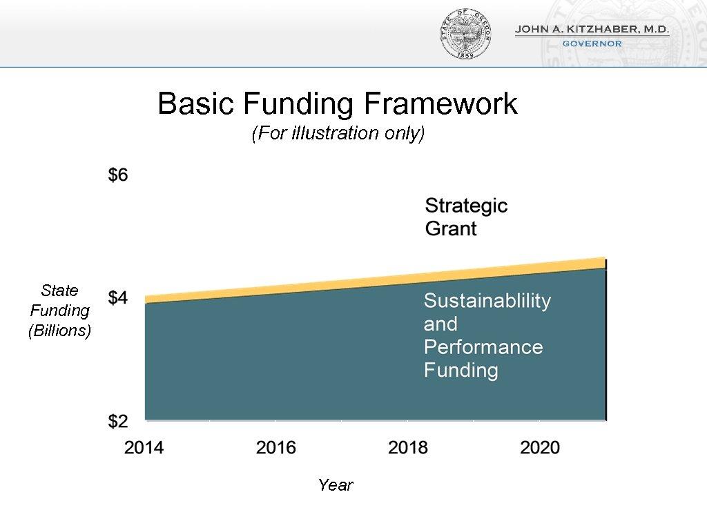 Basic Funding Framework (For illustration only) State Funding (Billions) Year