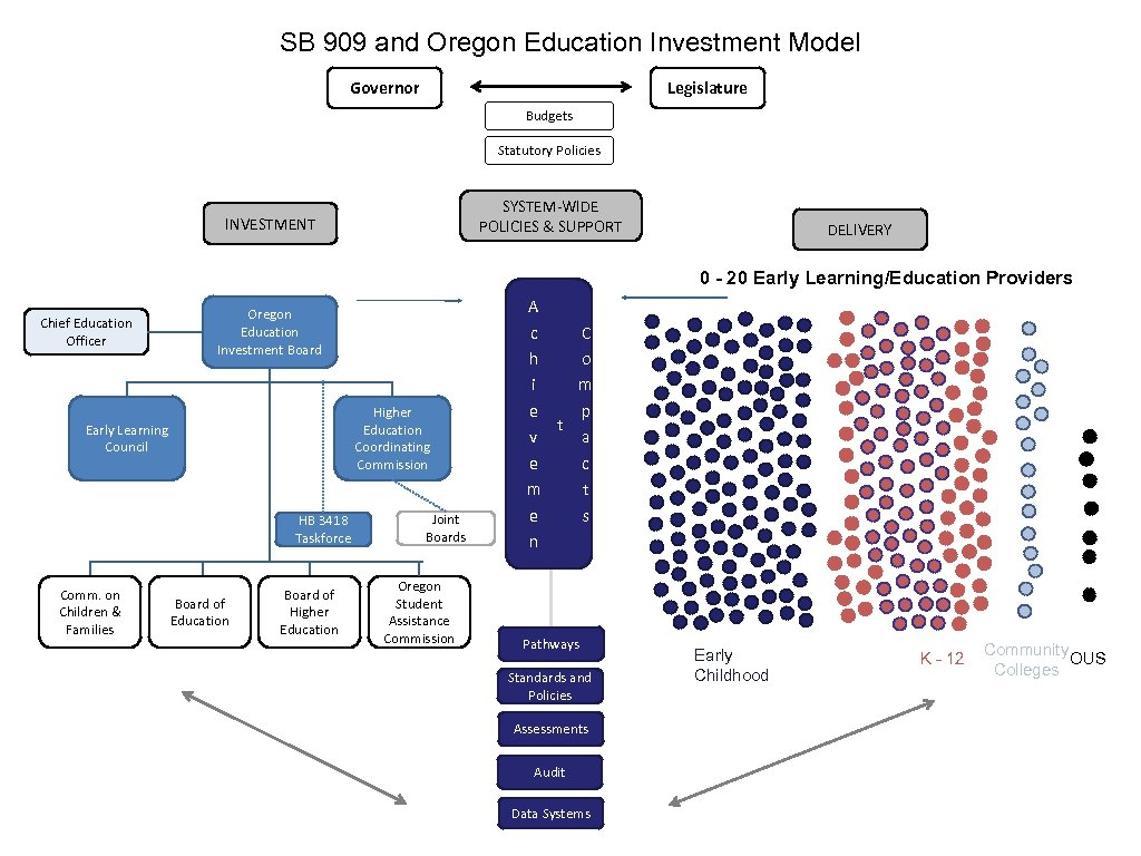 SB 909 and Oregon Education Investment Model Governor Legislature Budgets Statutory Policies SYSTEM-WIDE POLICIES