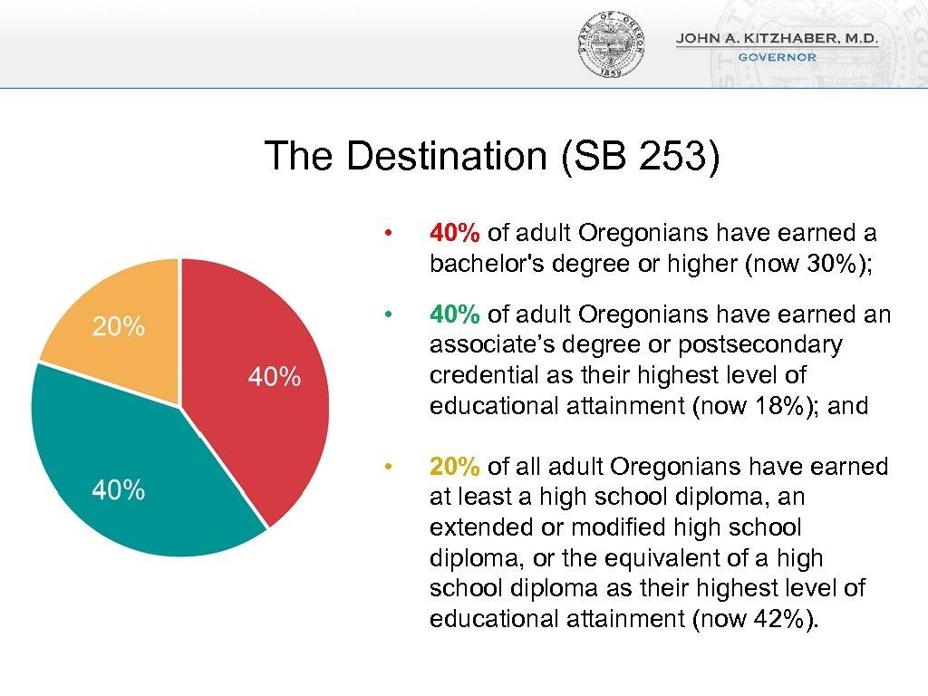 The Destination (SB 253) • 40% of adult Oregonians have earned a bachelor's degree