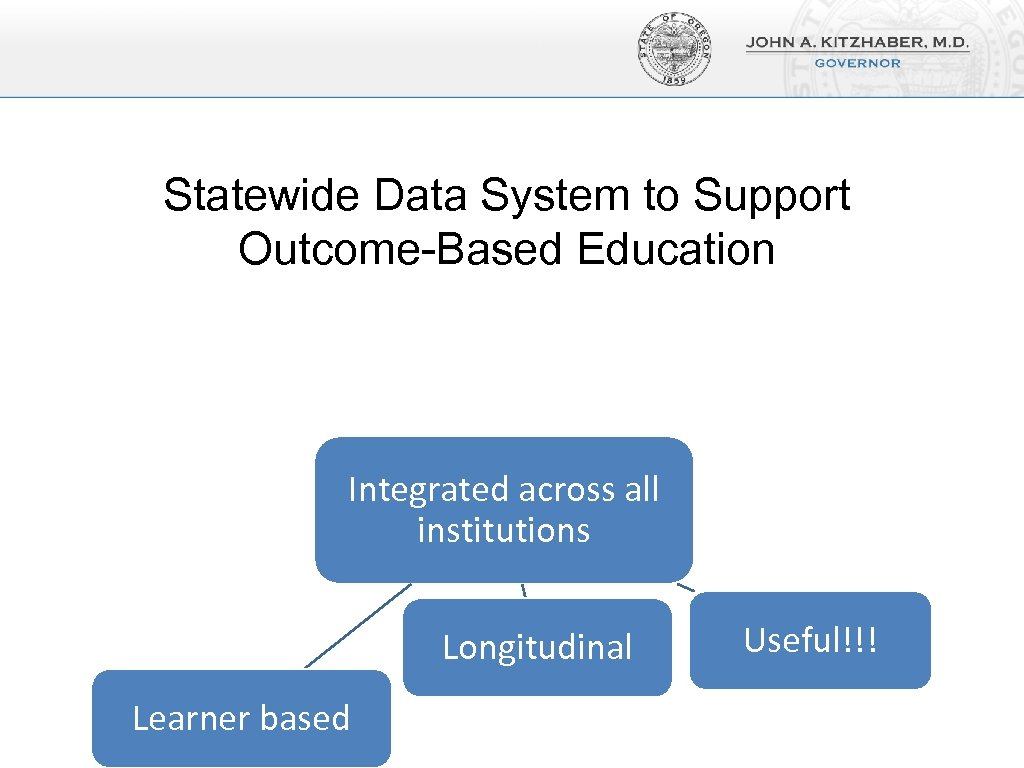 Statewide Data System to Support Outcome-Based Education Integrated across all institutions Longitudinal Learner based