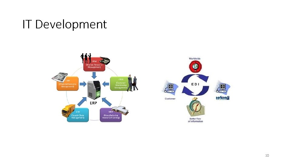 IT Development 10