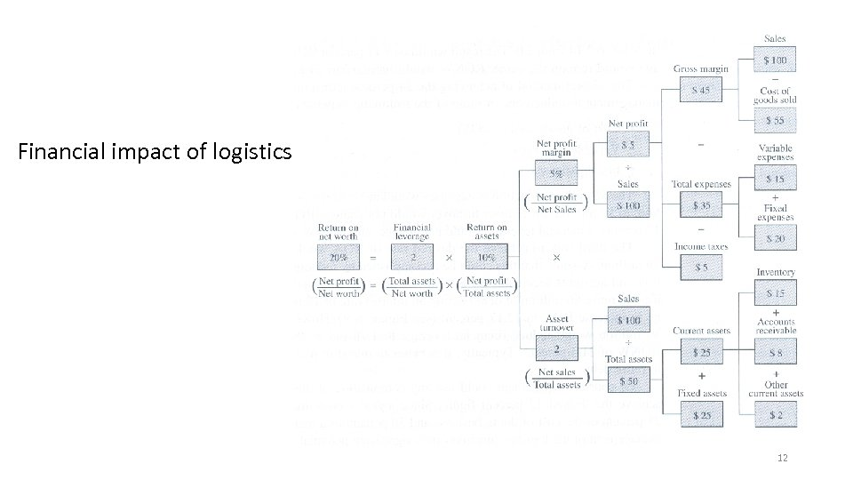 Financial impact of logistics 12