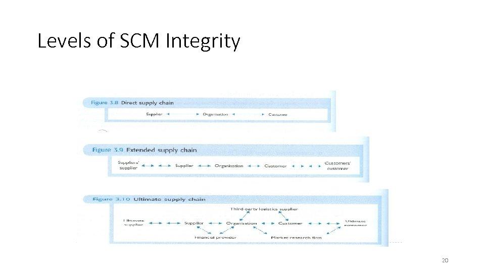 Levels of SCM Integrity 20