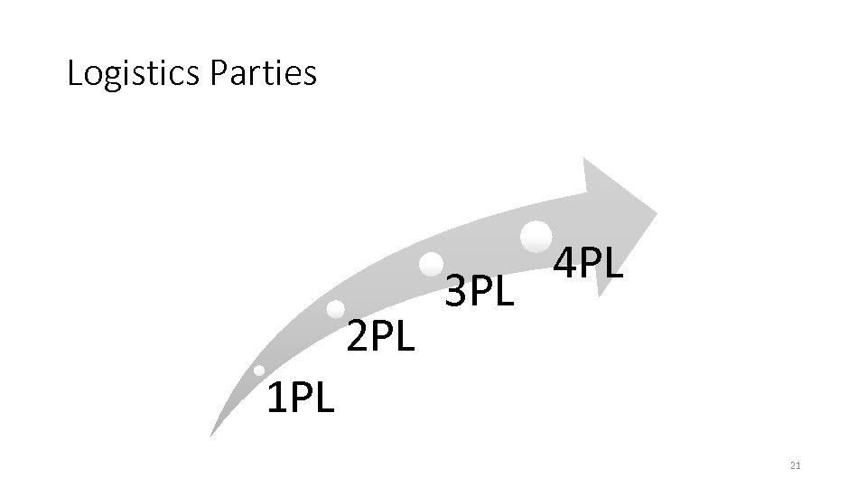 Logistics Parties 2 PL 3 PL 4 PL 1 PL 21