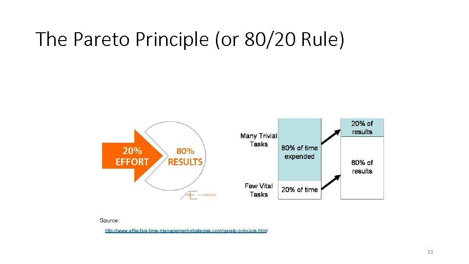 The Pareto Principle (or 80/20 Rule) Source: http: //www. effective-time-management-strategies. com/pareto-principle. html 31