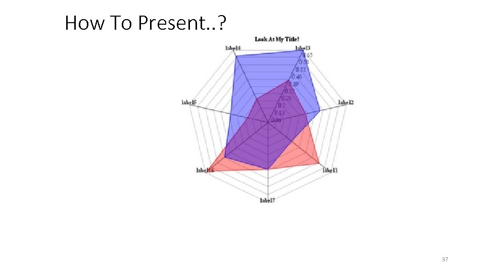 How To Present. . ? 37