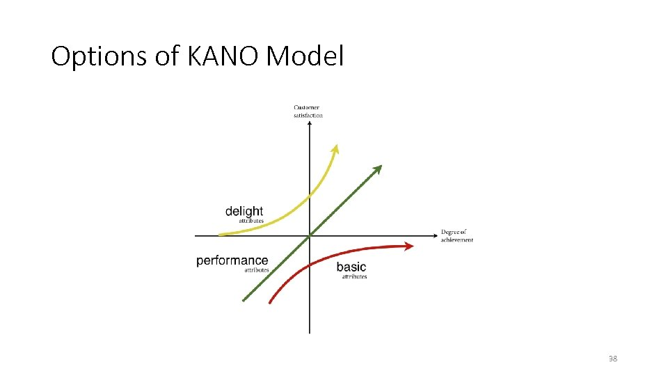 Options of KANO Model 38