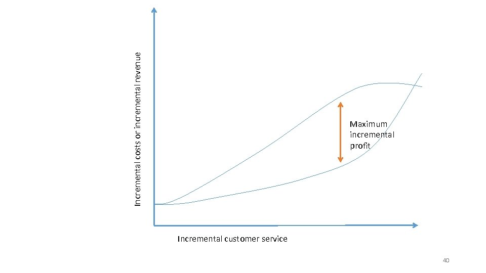 Incremental costs or incremental revenue Maximum incremental profit Incremental customer service 40