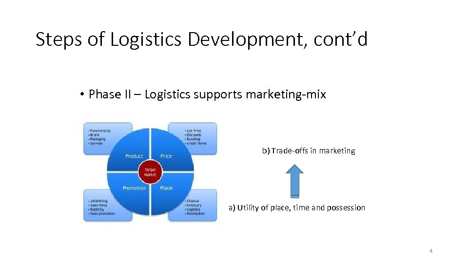 Steps of Logistics Development, cont'd • Phase II – Logistics supports marketing-mix b) Trade-offs