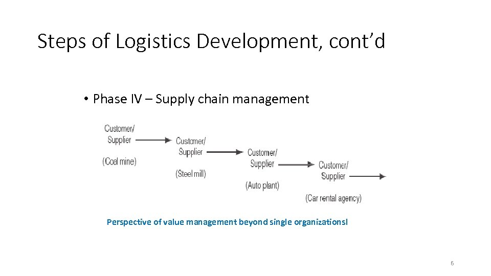 Steps of Logistics Development, cont'd • Phase IV – Supply chain management Perspective of
