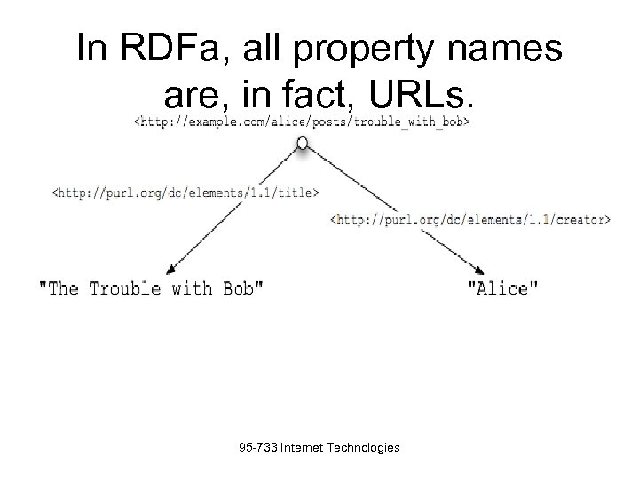 In RDFa, all property names are, in fact, URLs. 95 -733 Internet Technologies