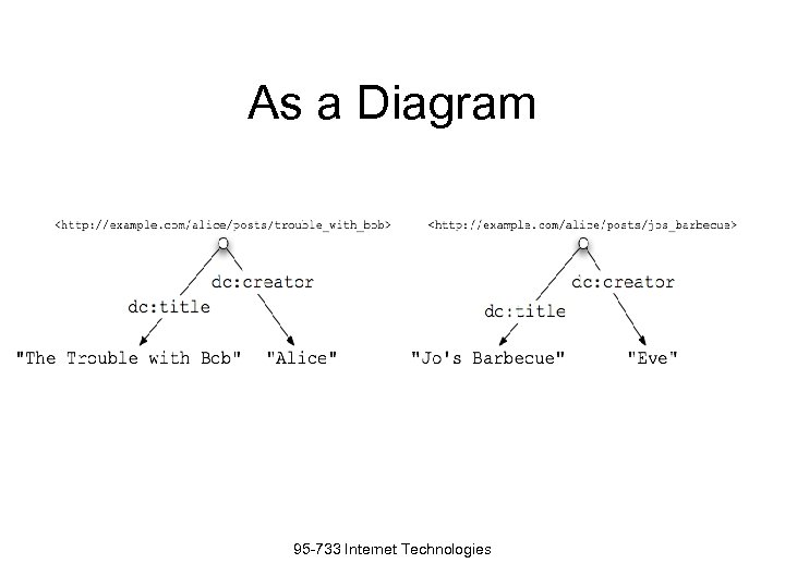 As a Diagram 95 -733 Internet Technologies