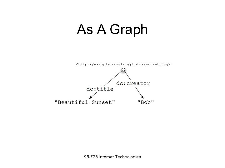 As A Graph 95 -733 Internet Technologies