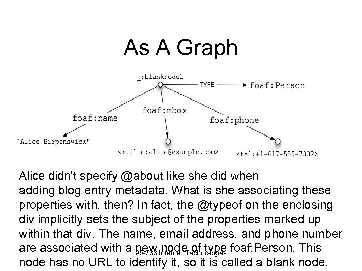 As A Graph Alice didn't specify @about like she did when adding blog entry