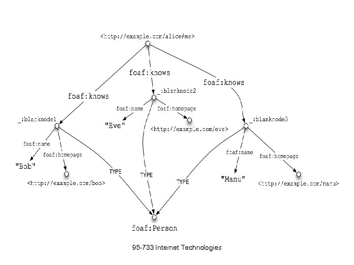 95 -733 Internet Technologies