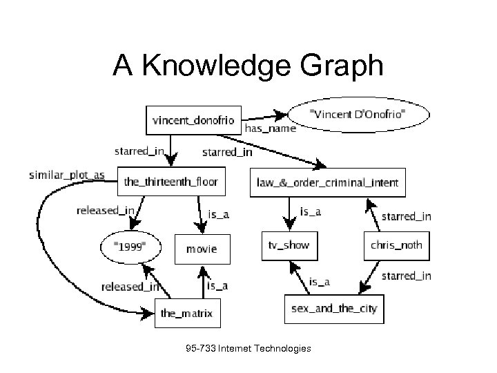 A Knowledge Graph 95 -733 Internet Technologies